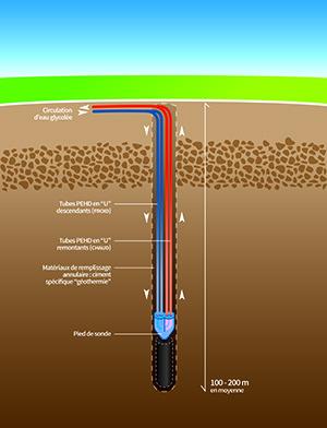 Geothermie sur sondes, voir descriptif détaillé ci-contre
