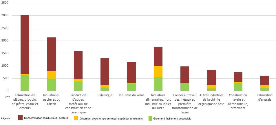 Gisements d'économie d'énergie dans les 10 secteurs d'activité les plus consommateurs d'énergie en Occitanie, voir descriptif ci-dessous