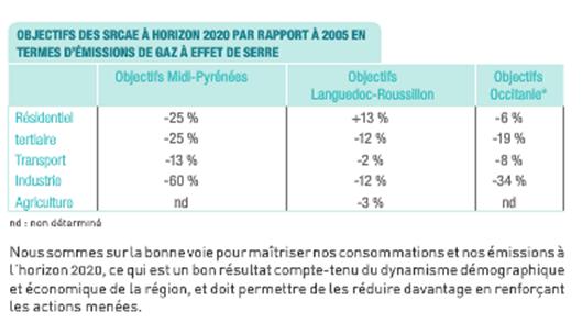 Objectifs des SRCAE à horizon 2020 par rapport à 2005 en termes d'émissions de gaz à effet de serre