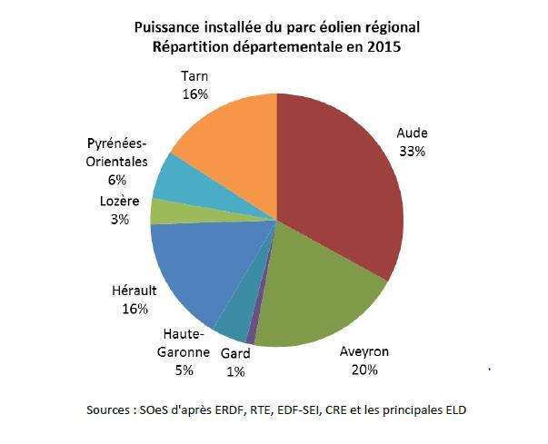 Puissance installée du parc éolien régional –  Répartition  départementale en 2015, voir descriptif ci-dessous