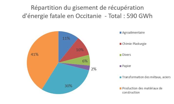 Répartition du gisement de récupération d'énergie fatale en Occitanie, voir descriptif ci-dessous
